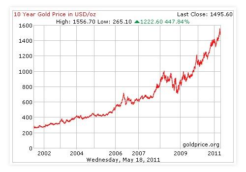 Graf Kenaikan Harga Emas