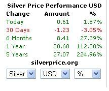 Harga Silver