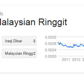 dinar iraq vs rm