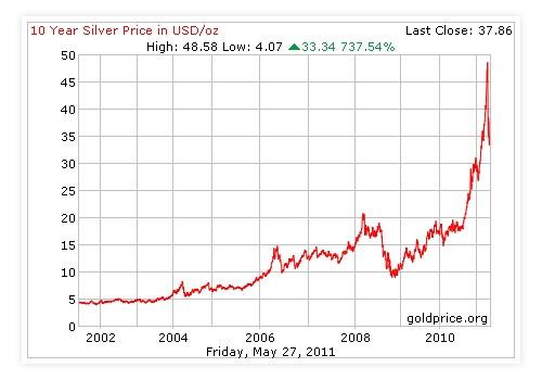 Graf Kenaikan Harga Perak